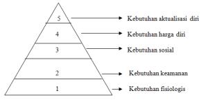Teori hirarki kebutuhan dari maslow