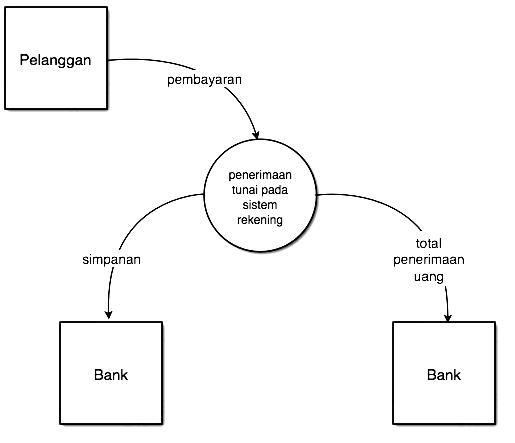 Sistem analisis dokumentasi waktuyangtertinggals gambar 37 lintasan diagram konteks ccuart Choice Image